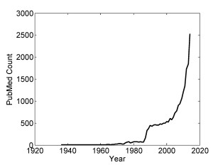 "The number of publications deposited in the NIH bibliography database PubMed containing the term ""synthetic biology"" plotted as a function of the year (data obtained from http://www.ncbi.nlm.nih.gov/pubmed/. The graph was plotted using MATLAB, Mathworks Inc.)"