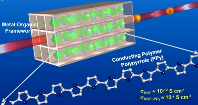 This metal-organic framework hosts a conducting polymer; the resulting composite material sees a billion fold increase in electrical conductivity (Image: Nirmalya Ballav)
