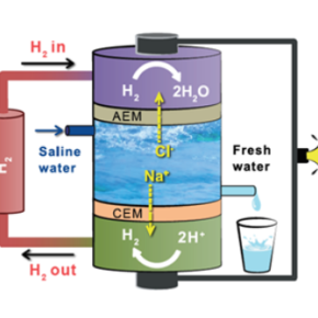 Desalting of water using an electrochemical neutralizationcell